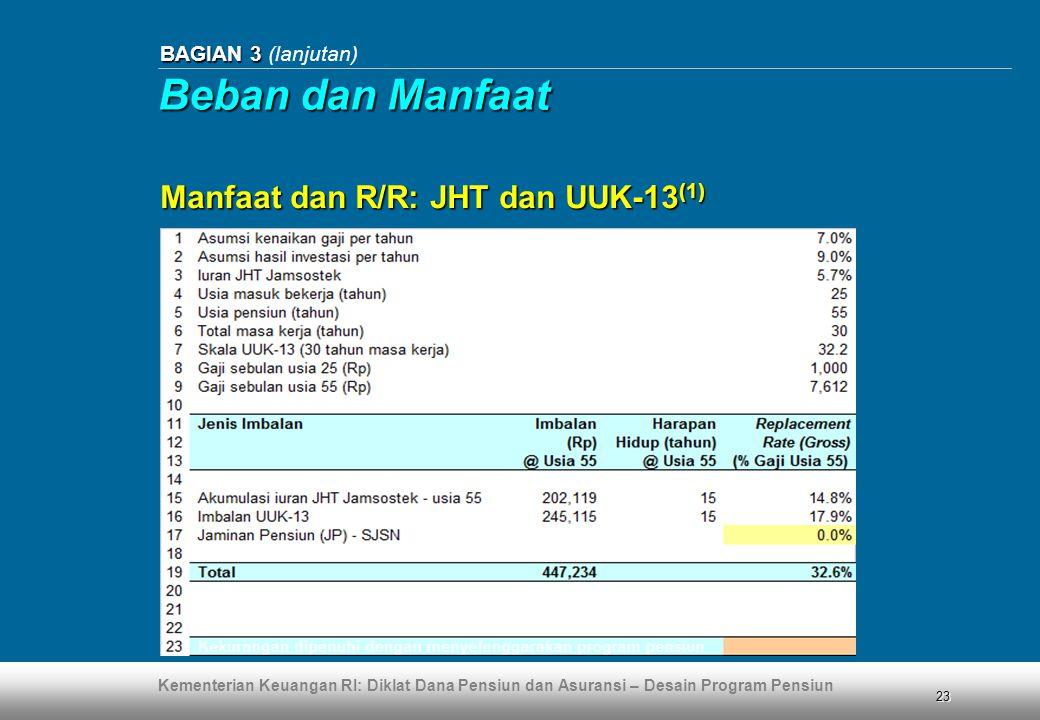 Beban dan Manfaat Manfaat dan R/R: JHT dan UUK-13(1)