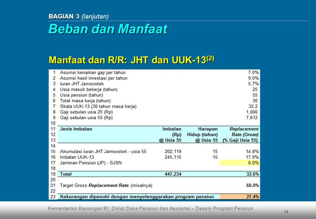 Beban dan Manfaat Manfaat dan R/R: JHT dan UUK-13(2)