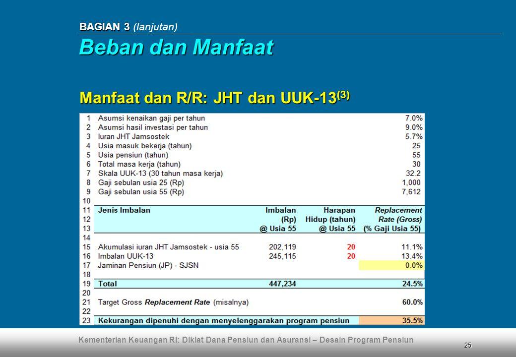 Beban dan Manfaat Manfaat dan R/R: JHT dan UUK-13(3)