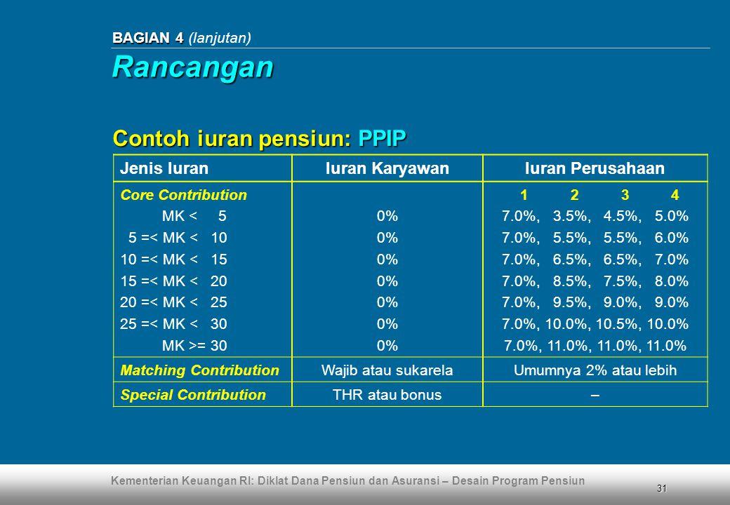 Rancangan Contoh iuran pensiun: PPIP Jenis Iuran Iuran Karyawan