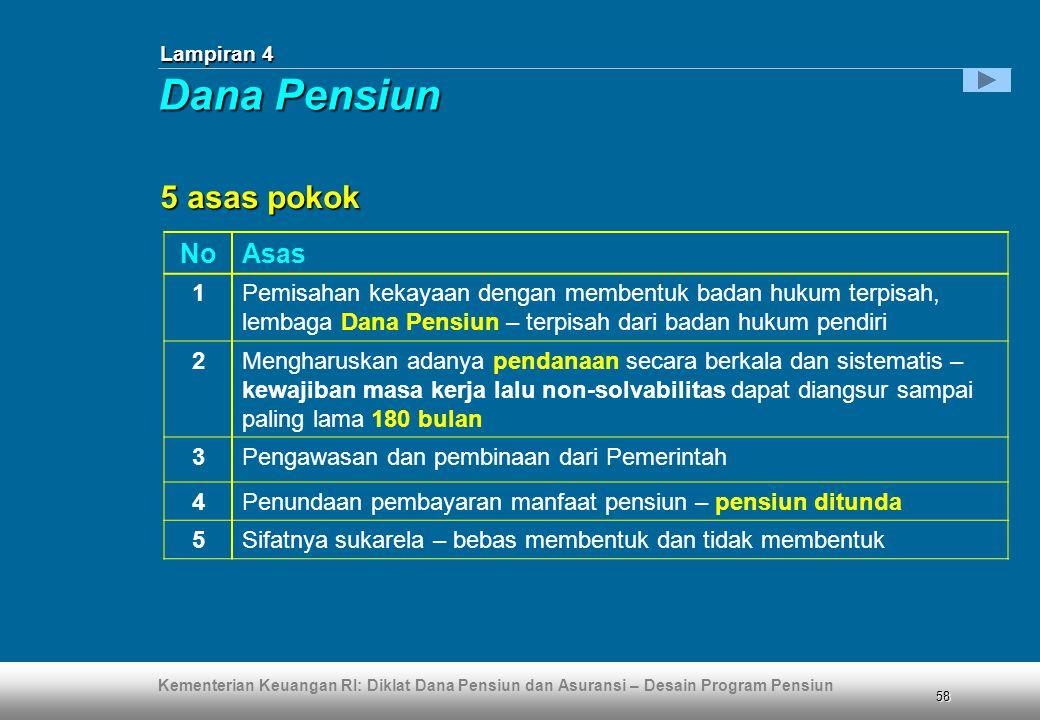 Dana Pensiun 5 asas pokok No Asas 1
