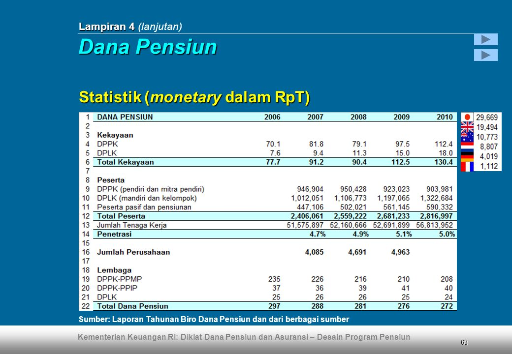 Dana Pensiun Statistik (monetary dalam RpT) Lampiran 4 (lanjutan)
