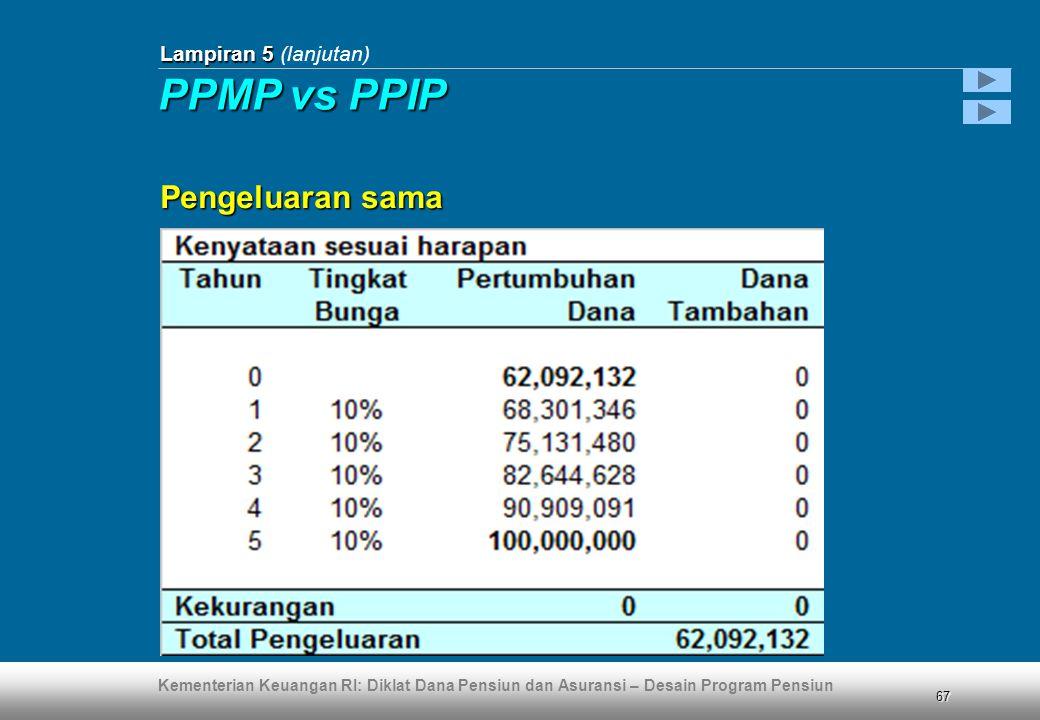 Lampiran 5 (lanjutan) PPMP vs PPIP Pengeluaran sama
