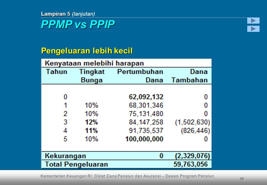 Lampiran 5 (lanjutan) PPMP vs PPIP Pengeluaran lebih kecil