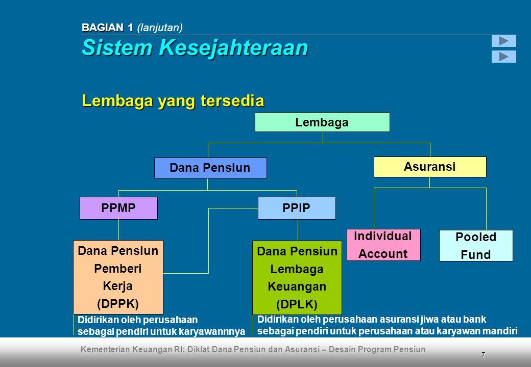 Sistem Kesejahteraan Lembaga yang tersedia Lembaga Dana Pensiun