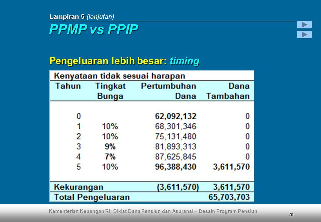 Lampiran 5 (lanjutan) PPMP vs PPIP Pengeluaran lebih besar: timing