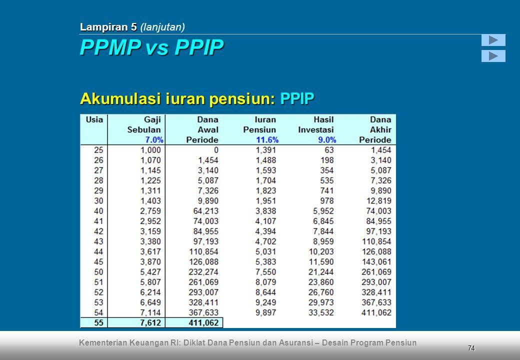Lampiran 5 (lanjutan) PPMP vs PPIP Akumulasi iuran pensiun: PPIP