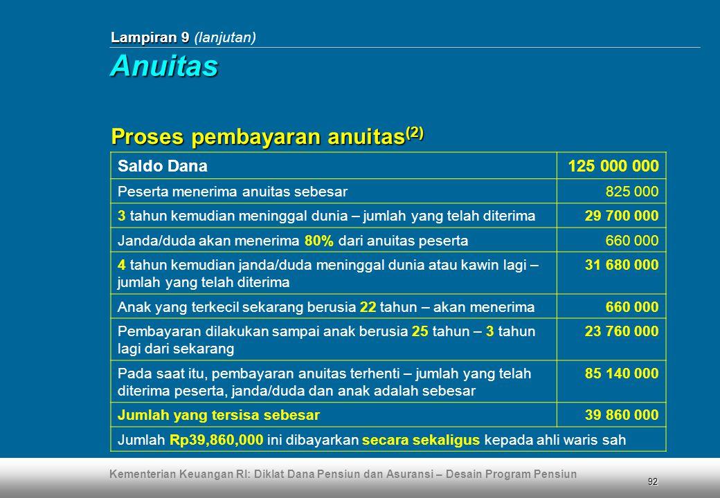 Anuitas Proses pembayaran anuitas(2) Saldo Dana 125 000 000