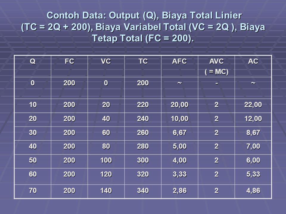 Contoh Data: Output (Q), Biaya Total Linier (TC = 2Q + 200), Biaya Variabel Total (VC = 2Q ), Biaya Tetap Total (FC = 200).
