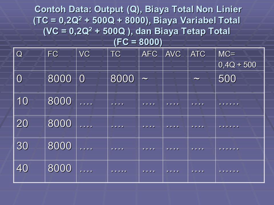 Contoh Data: Output (Q), Biaya Total Non Linier (TC = 0,2Q2 + 500Q + 8000), Biaya Variabel Total (VC = 0,2Q2 + 500Q ), dan Biaya Tetap Total (FC = 8000)