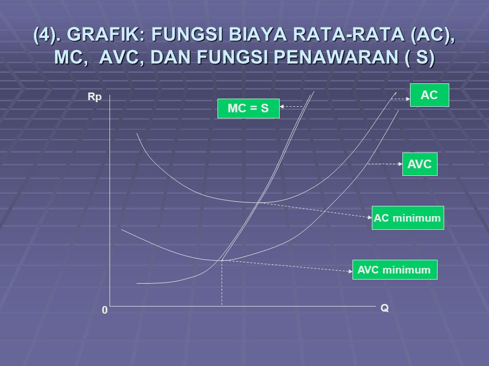 (4). GRAFIK: FUNGSI BIAYA RATA-RATA (AC), MC, AVC, DAN FUNGSI PENAWARAN ( S)