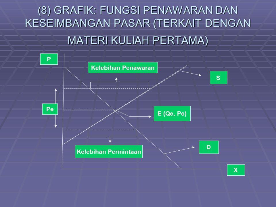 (8) GRAFIK: FUNGSI PENAWARAN DAN KESEIMBANGAN PASAR (TERKAIT DENGAN MATERI KULIAH PERTAMA)
