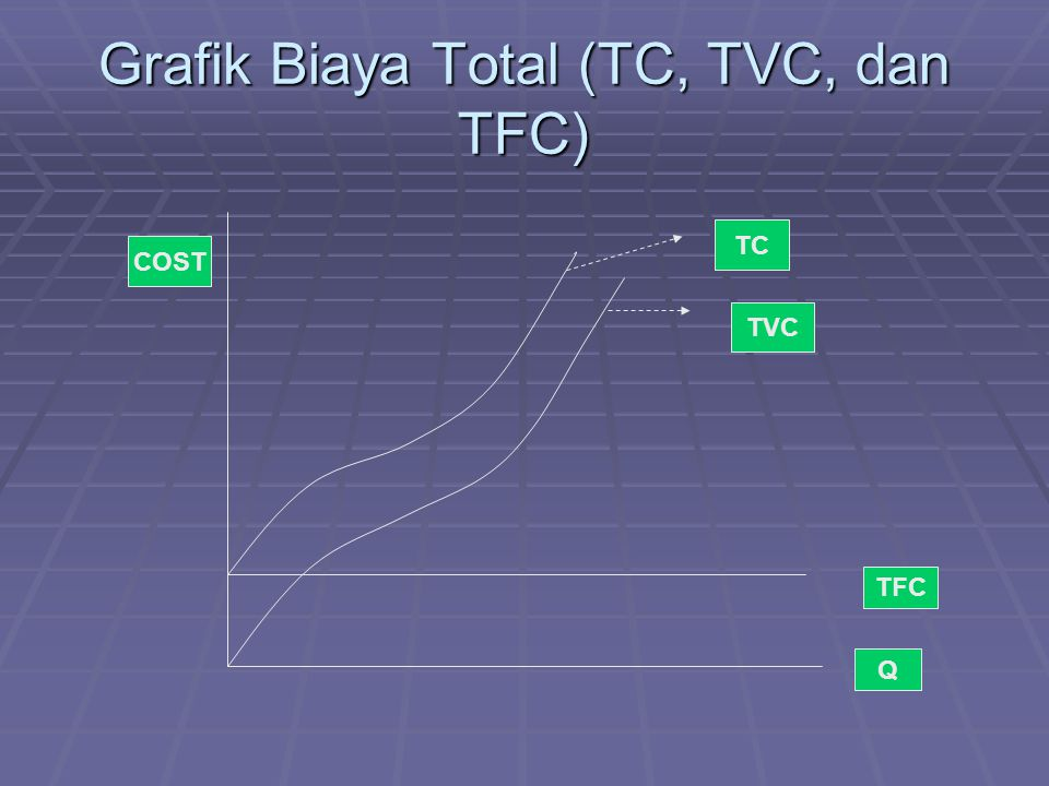 Grafik Biaya Total (TC, TVC, dan TFC)