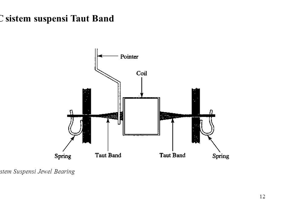 Kontruksi PMMC sistem suspensi Taut Band