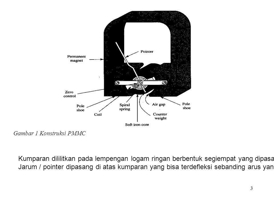 Gambar 1 Konstruksi PMMC