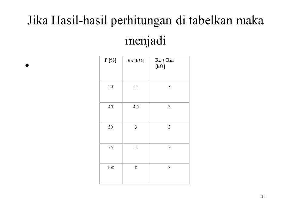 Jika Hasil-hasil perhitungan di tabelkan maka menjadi