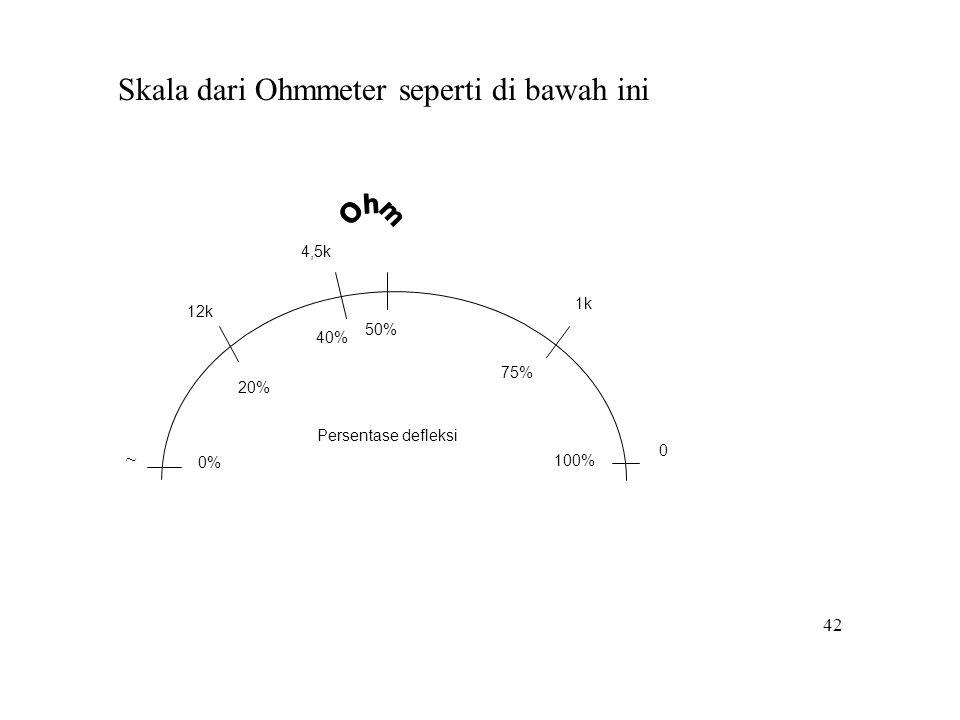 Skala dari Ohmmeter seperti di bawah ini