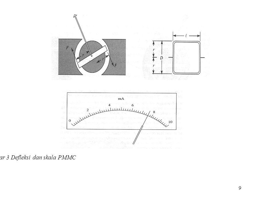 Gambar 3 Defleksi dan skala PMMC