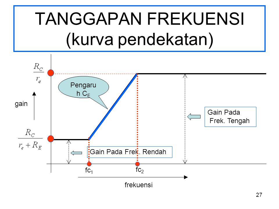 TANGGAPAN FREKUENSI (kurva pendekatan)