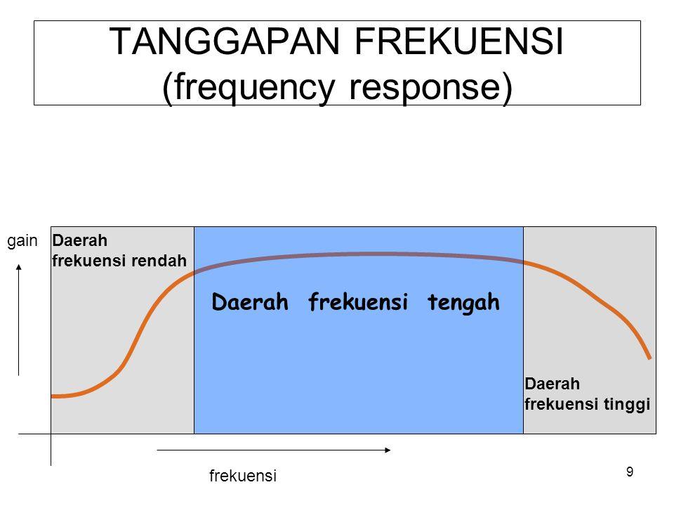 TANGGAPAN FREKUENSI (frequency response)