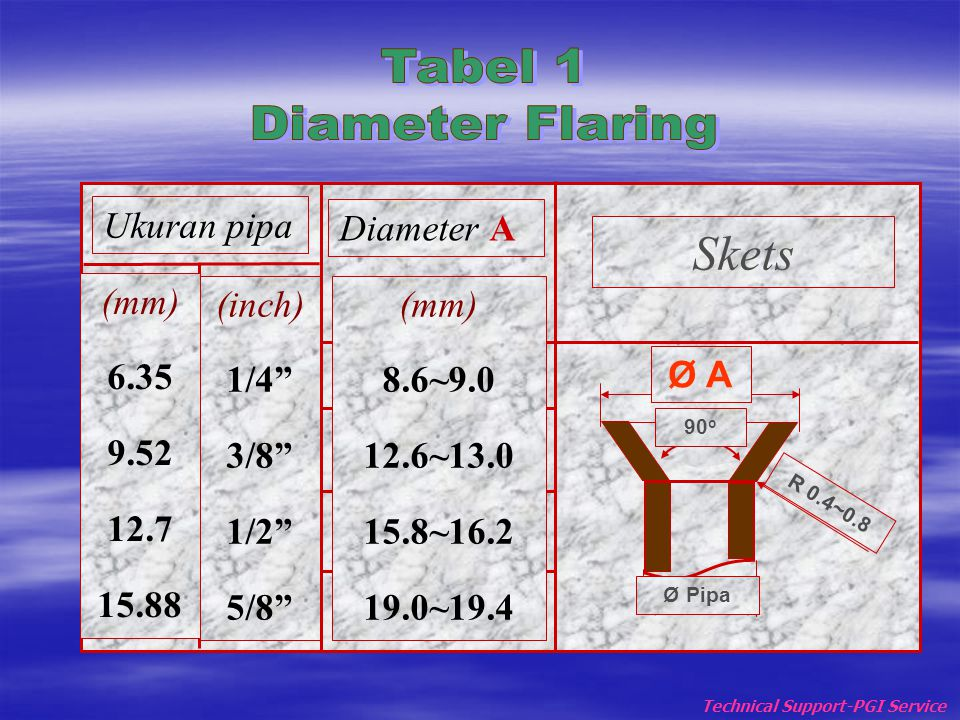 Skets Tabel 1 Diameter Flaring Ukuran pipa (mm) 6.35 9.52 12.7 15.88