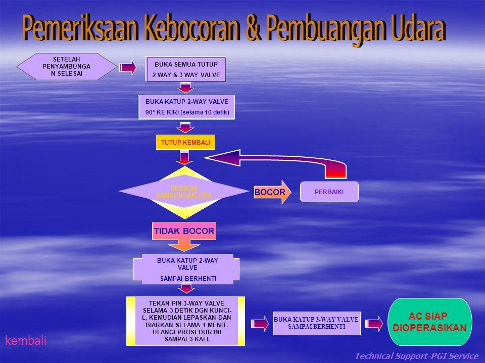 Pemeriksaan Kebocoran & Pembuangan Udara