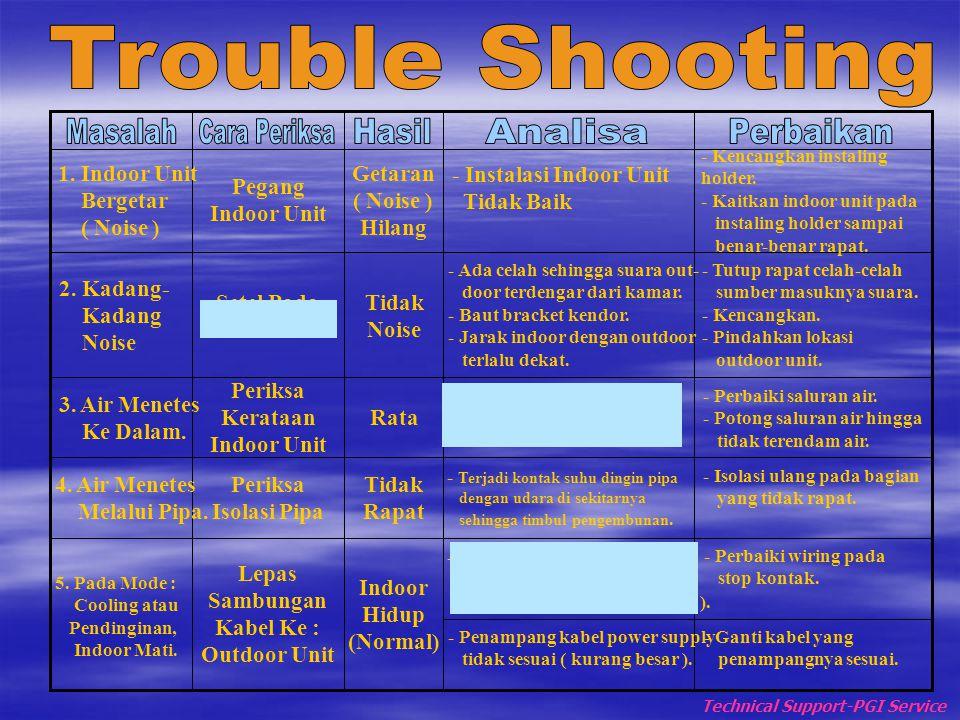 Trouble Shooting Masalah Cara Periksa Hasil Analisa Perbaikan