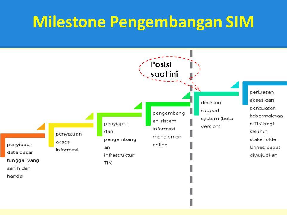 Milestone Pengembangan SIM