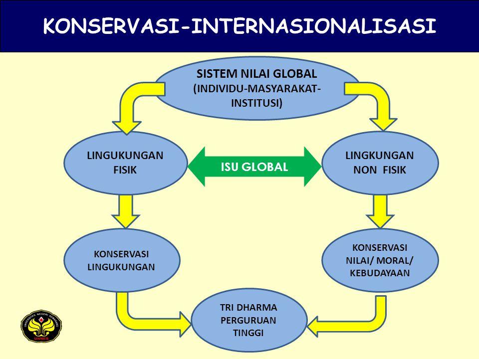 KONSERVASI-INTERNASIONALISASI