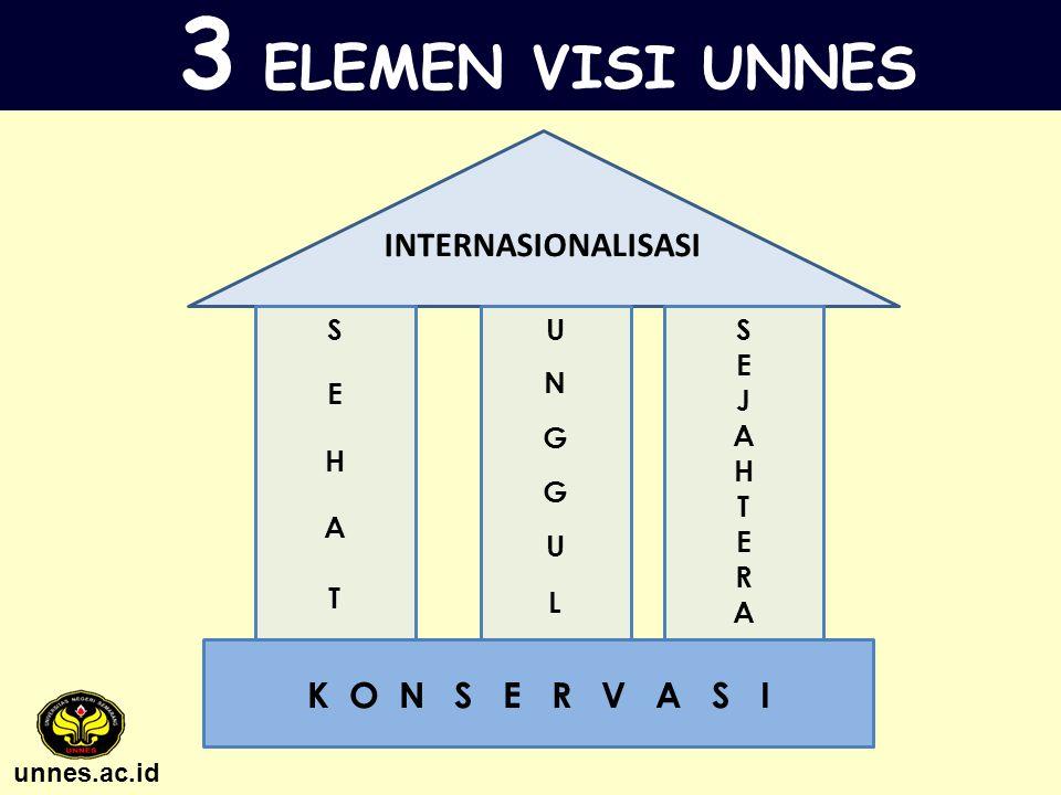 3 ELEMEN VISI UNNES INTERNASIONALISASI K O N S E R V A S I S E H A T U
