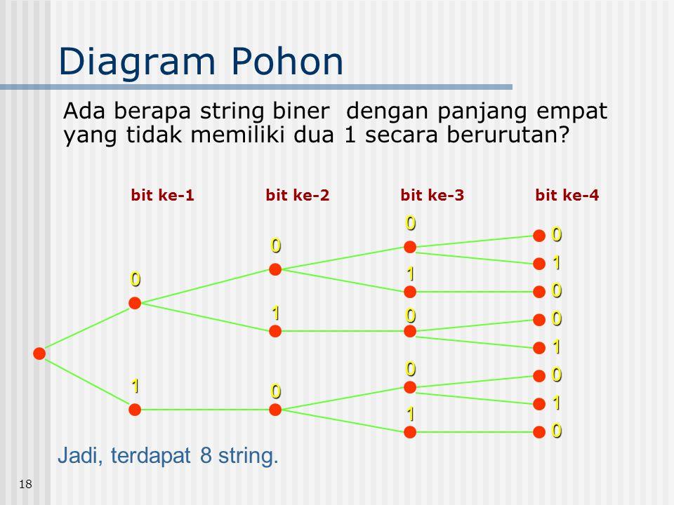 Diagram Pohon Ada berapa string biner dengan panjang empat yang tidak memiliki dua 1 secara berurutan