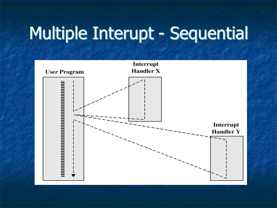 Multiple Interupt - Sequential