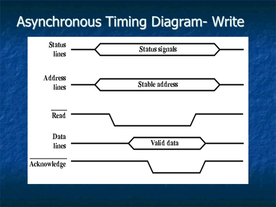 Asynchronous Timing Diagram- Write