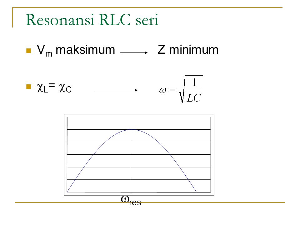 Resonansi RLC seri Vm maksimum Z minimum L= C res
