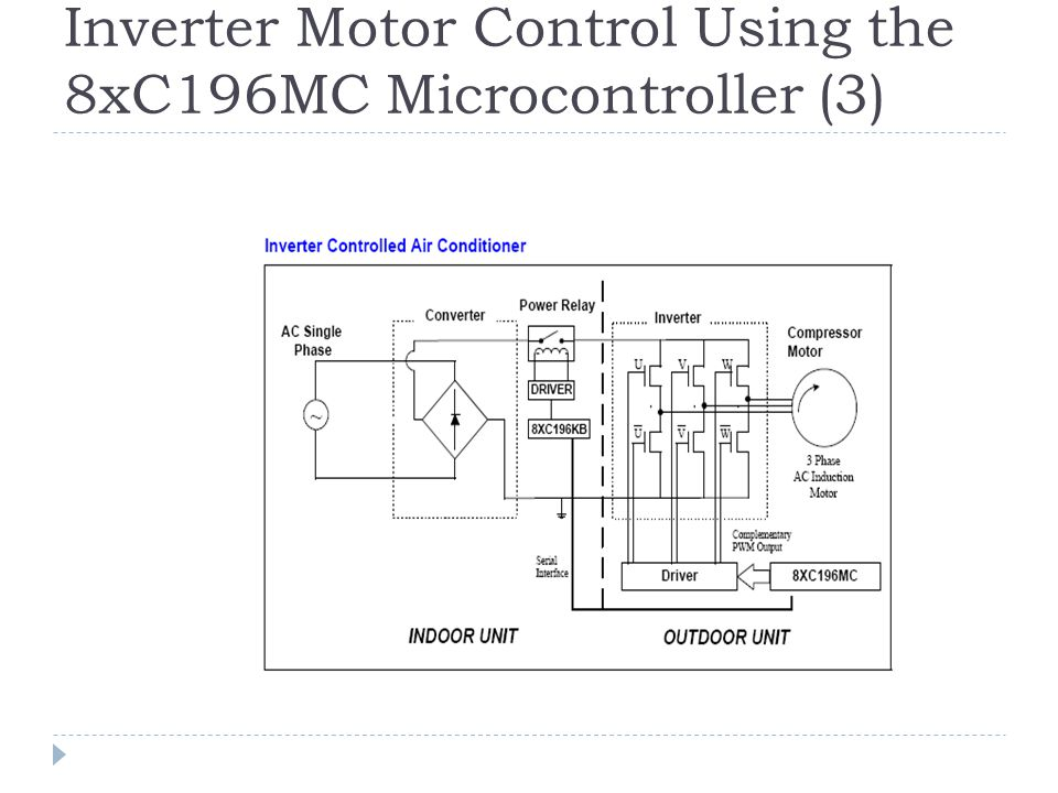 Inverter Motor Control Using the 8xC196MC Microcontroller (3)
