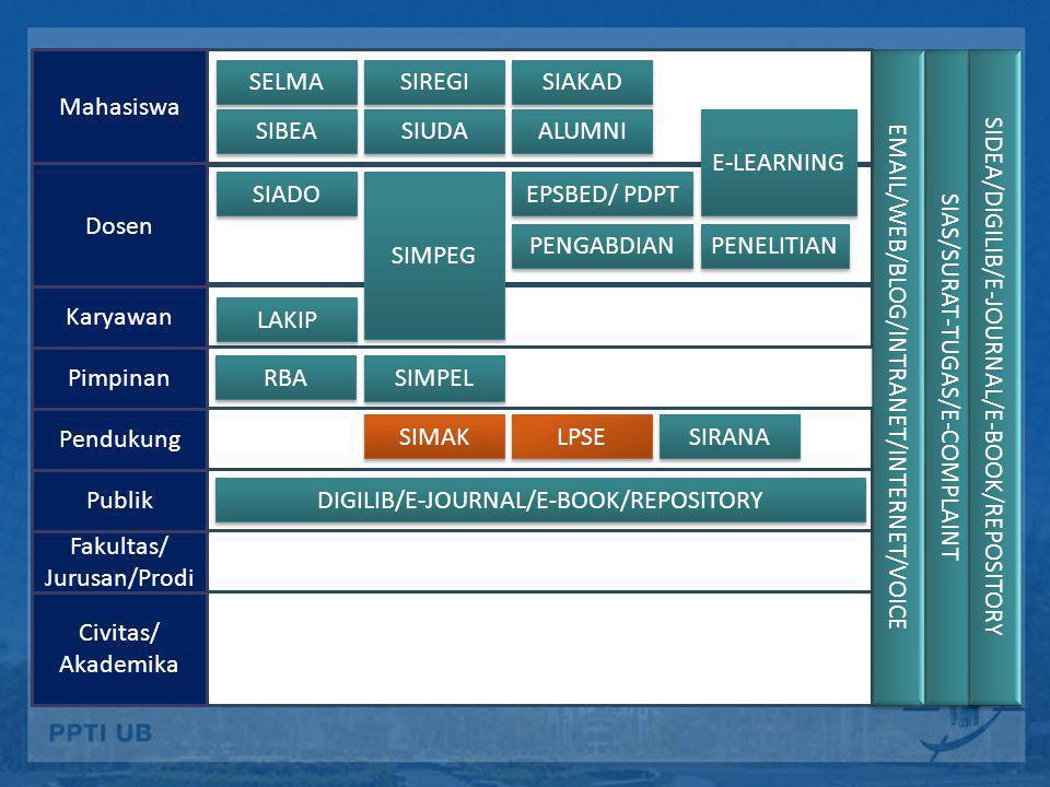 EMAIL/WEB/BLOG/INTRANET/INTERNET/VOICE SIAS/SURAT-TUGAS/E-COMPLAINT