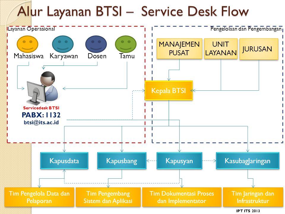 Alur Layanan BTSI – Service Desk Flow