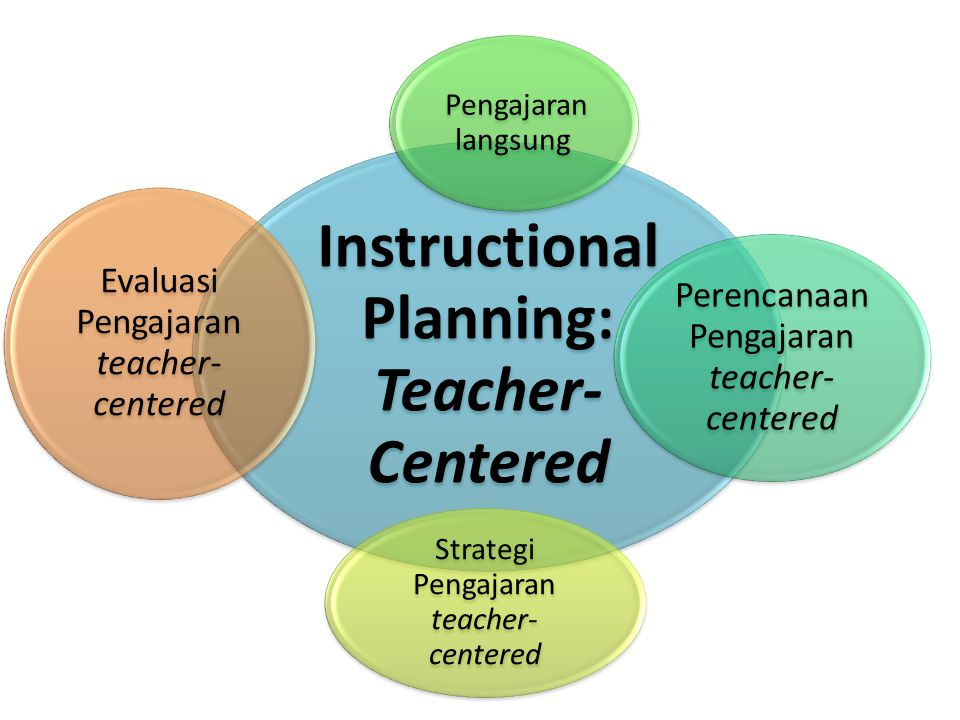 Instructional Planning: Teacher-Centered