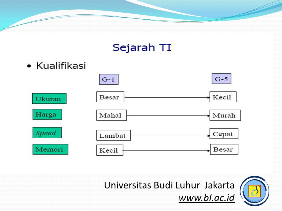 Teknologi Informasi (TI)