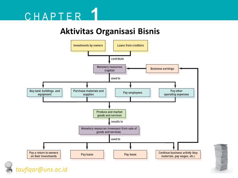 Aktivitas Organisasi Bisnis