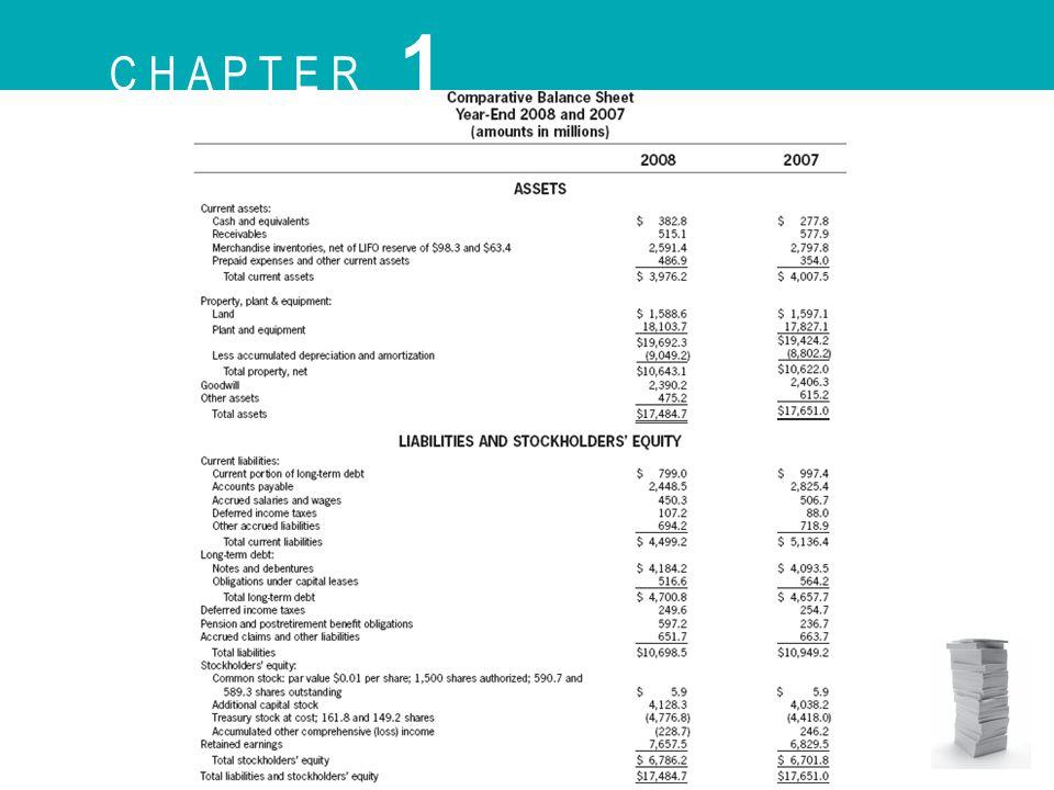 Elemen Laporan Keuangan: