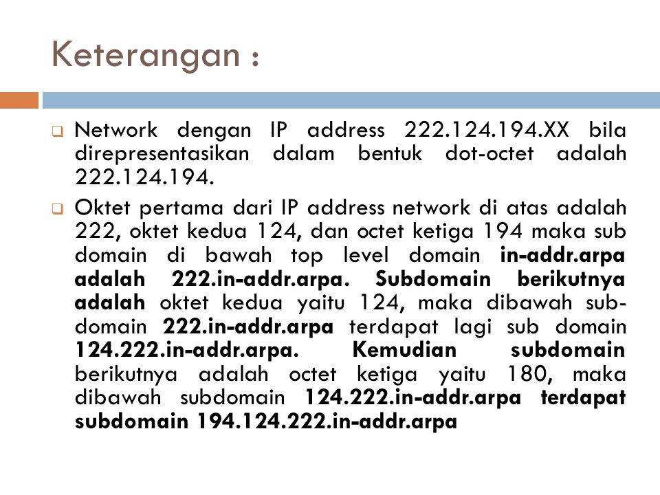 Keterangan : Network dengan IP address 222.124.194.XX bila direpresentasikan dalam bentuk dot-octet adalah 222.124.194.