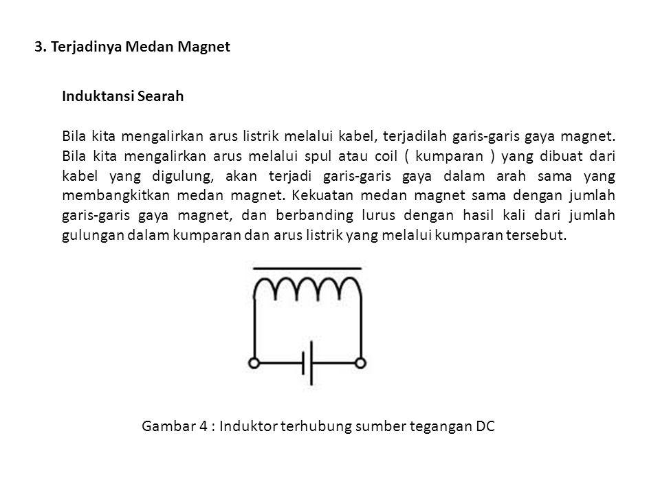 3. Terjadinya Medan Magnet