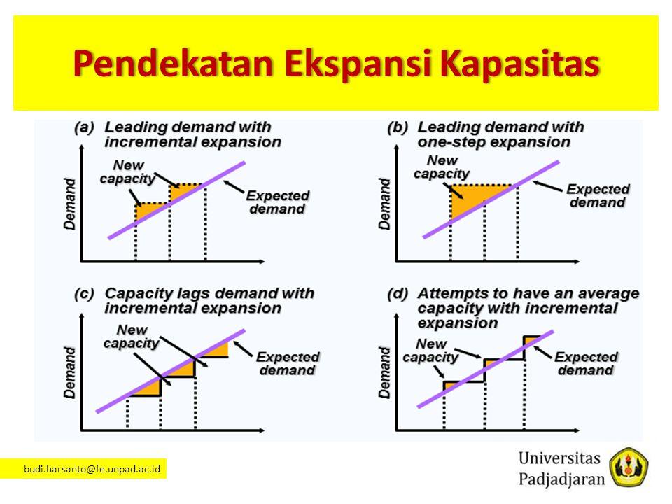 Pendekatan Ekspansi Kapasitas