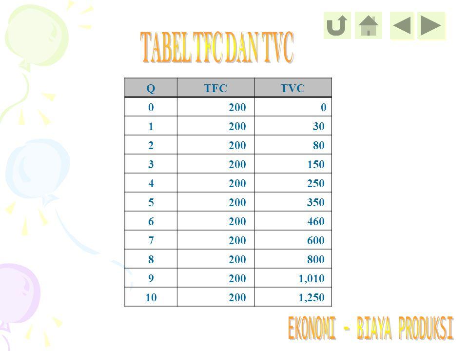 TABEL TFC DAN TVC Q TFC TVC 200 1 30 2 80 3 150 4 250 5 350 6 460 7