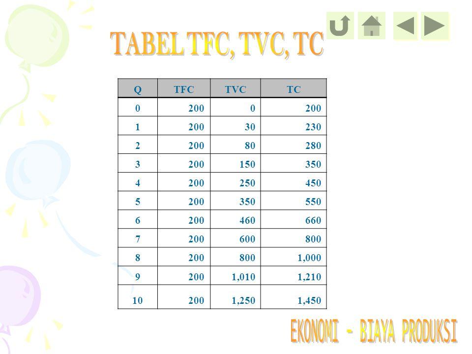TABEL TFC, TVC, TC Q TFC TVC TC 200 1 30 230 2 80 280 3 150 350 4 250