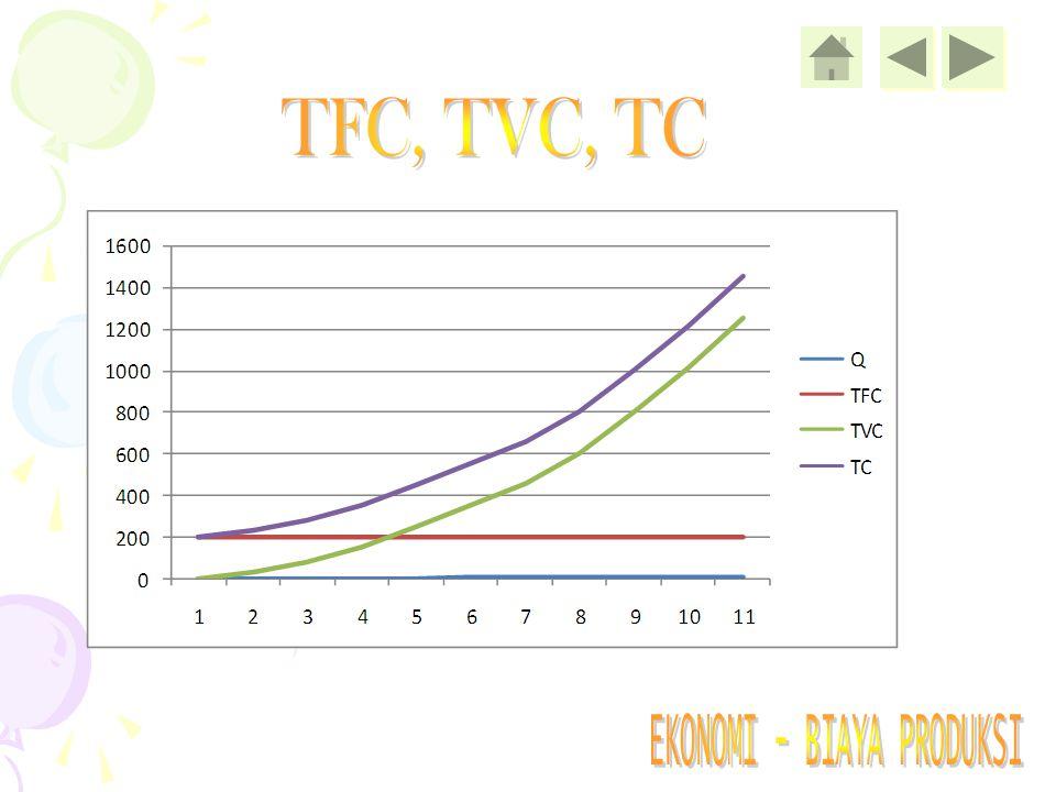 TFC, TVC, TC