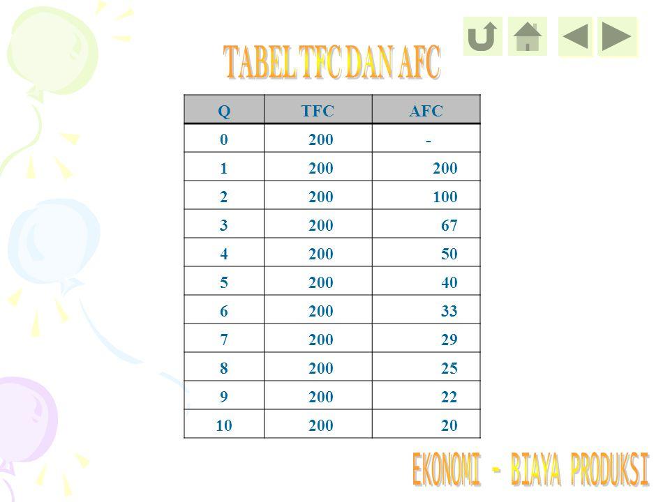 TABEL TFC DAN AFC Q TFC AFC 200 - 1 2 100 3 67 4 50 5 40 6 33 7 29 8