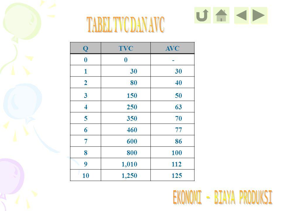 TABEL TVC DAN AVC Q TVC AVC - 1 30 2 80 40 3 150 50 4 250 63 5 350 70