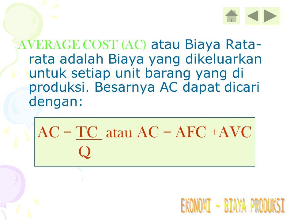 AC = TC atau AC = AFC +AVC Q